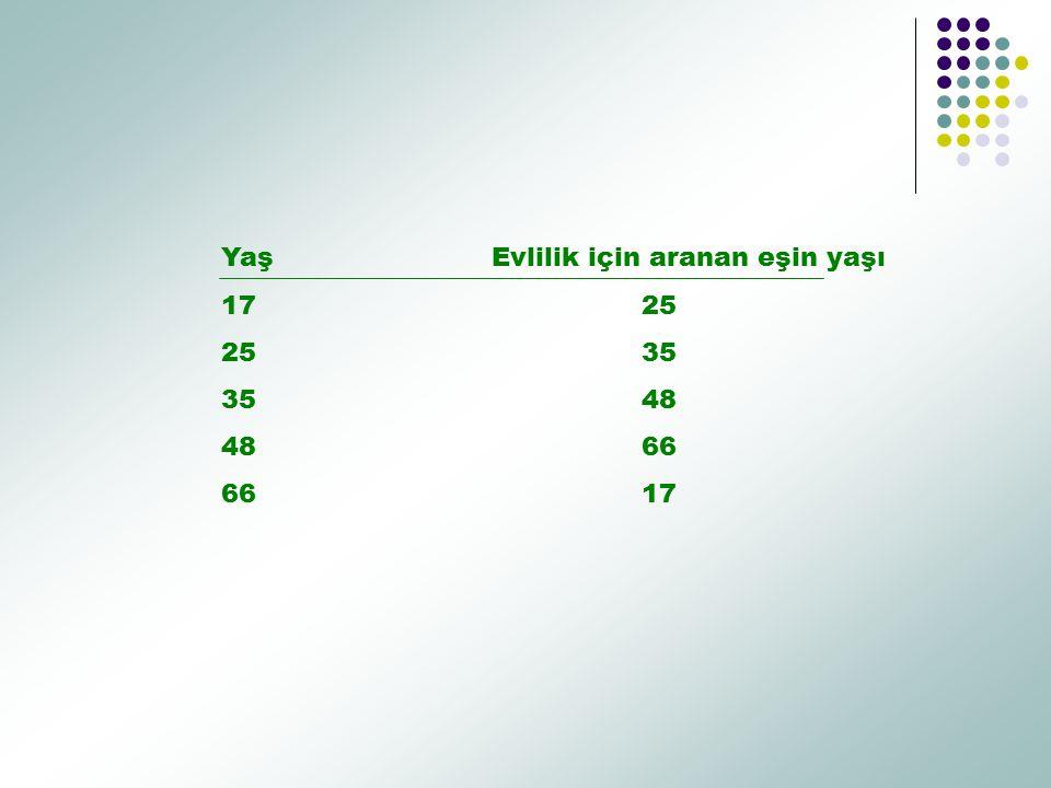 Yaş Evlilik için aranan eşin yaşı 17 25 2535 3548 4866 6617