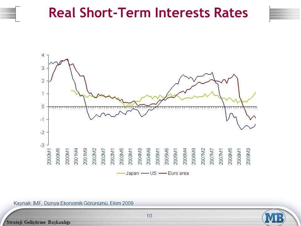 Strateji Geliştirme Başkanlığı 10 Real Short-Term Interests Rates Kaynak: IMF, Dünya Ekonomik Görünümü, Ekim 2009