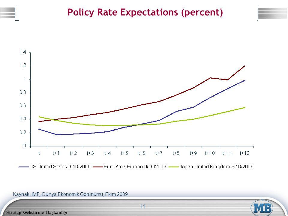 Strateji Geliştirme Başkanlığı 11 Policy Rate Expectations (percent) Kaynak: IMF, Dünya Ekonomik Görünümü, Ekim 2009