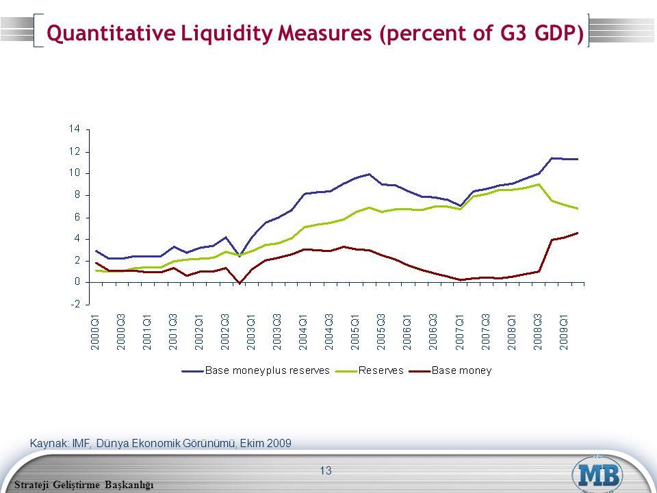 Strateji Geliştirme Başkanlığı 13 Quantitative Liquidity Measures (percent of G3 GDP) Kaynak: IMF, Dünya Ekonomik Görünümü, Ekim 2009