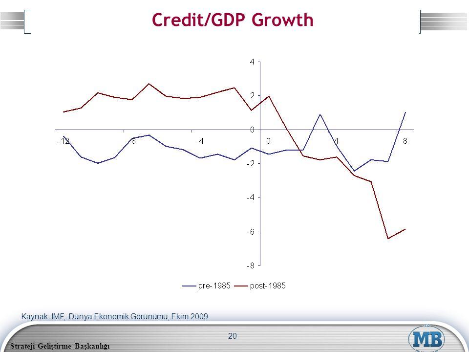 Strateji Geliştirme Başkanlığı 20 Credit/GDP Growth Kaynak: IMF, Dünya Ekonomik Görünümü, Ekim 2009
