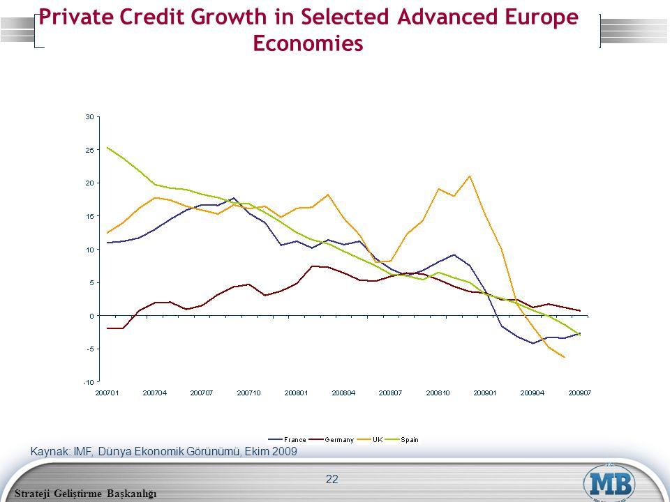 Strateji Geliştirme Başkanlığı 22 Private Credit Growth in Selected Advanced Europe Economies Kaynak: IMF, Dünya Ekonomik Görünümü, Ekim 2009