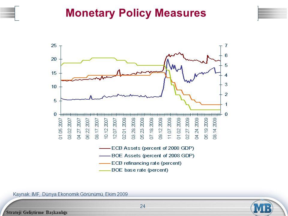 Strateji Geliştirme Başkanlığı 24 Monetary Policy Measures Kaynak: IMF, Dünya Ekonomik Görünümü, Ekim 2009
