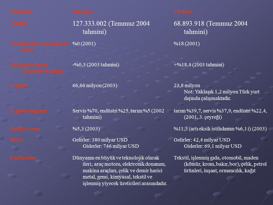 AçıklamaJaponyaTürkiye Nüfus127.333.002 (Temmuz 2004 tahmini) 68.893.918 (Temmuz 2004 tahmini) Fakirlik düzeyi altındaki nüfus %0 (2001)%18 (2001) Enflasyon oranı (Tüketici fiyatları) -%0,3 (2003 tahmini)+%18,4 (2003 tahmini) İş gücü66,66 milyon (2003)23,8 milyon Not: Yaklaşık 1,2 milyon Türk yurt dışında çalışmaktadır.