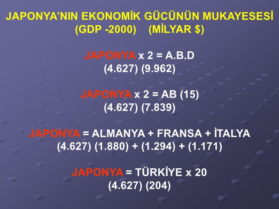 JAPONYA'NIN EKONOMİK GÜCÜNÜN MUKAYESESİ (GDP -2000) (MİLYAR $) JAPONYA x 2 = A.B.D (4.627) (9.962) JAPONYA x 2 = AB (15) (4.627) (7.839) JAPONYA = ALMANYA + FRANSA + İTALYA (4.627) (1.880) + (1.294) + (1.171) JAPONYA = TÜRKİYE x 20 (4.627) (204)