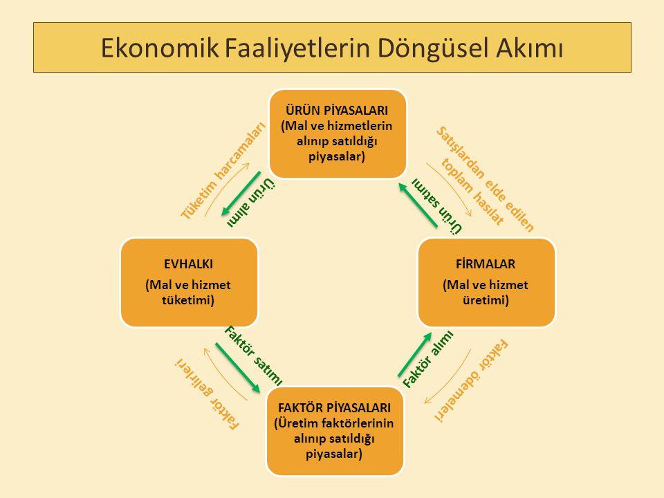 Ekonomik Faaliyetlerin Döngüsel Akımı ÜRÜN PİYASALARI (Mal ve hizmetlerin alınıp satıldığı piyasalar) FİRMALAR (Mal ve hizmet üretimi) FAKTÖR PİYASALARI (Üretim faktörlerinin alınıp satıldığı piyasalar) EVHALKI (Mal ve hizmet tüketimi) Tüketim harcamaları Satışlardan elde edilen toplam hasılat Faktör ödemeleri Faktör gelirleri Faktör satımı Ürün satımı Faktör alımı Ürün alımı