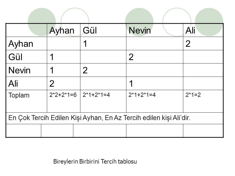 AyhanGülNevinAli Ayhan12 Gül12 Nevin12 Ali21 Toplam 2*2+2*1=62*1+2*1=4 2*1=2 En Çok Tercih Edilen Kişi Ayhan, En Az Tercih edilen kişi Ali'dir.