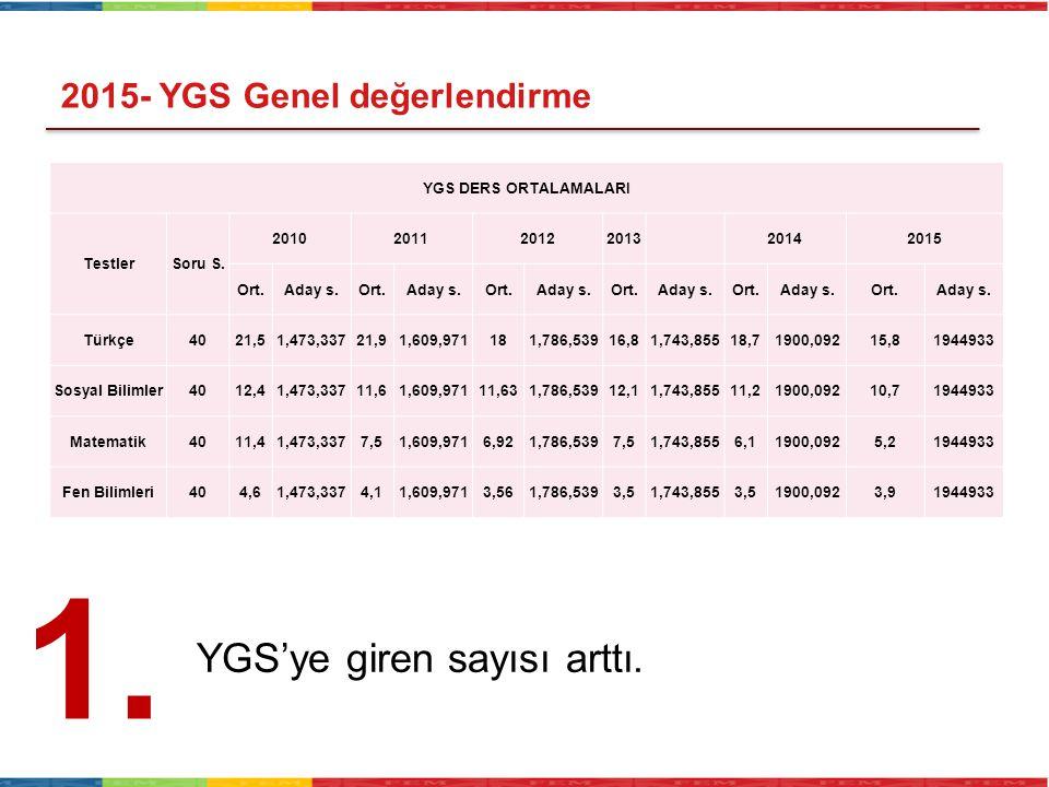 YGS DERS ORTALAMALARI TestlerSoru S. 2010201120122013 20142015 Ort.Aday s.Ort.Aday s.Ort.Aday s.Ort.Aday s.Ort.Aday s.Ort.Aday s. Türkçe4021,51,473,33