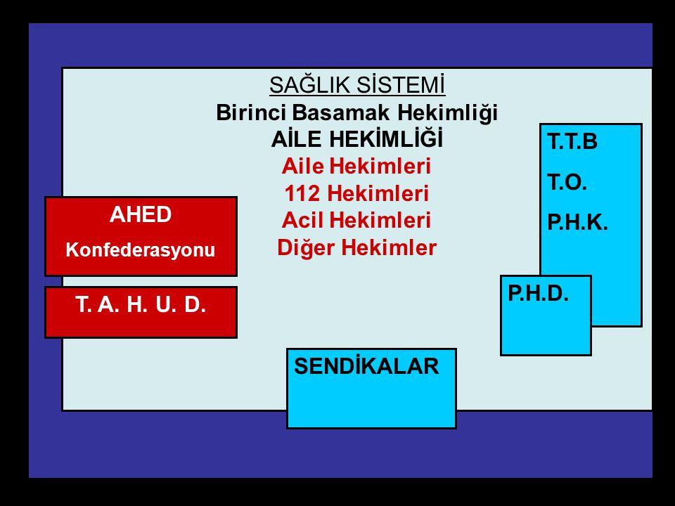 PHD Adana Şubesi11 SAĞLIK SİSTEMİ Birinci Basamak Hekimliği AİLE HEKİMLİĞİ Aile Hekimleri 112 Hekimleri Acil Hekimleri Diğer Hekimler T.T.B T.O. P.H.K