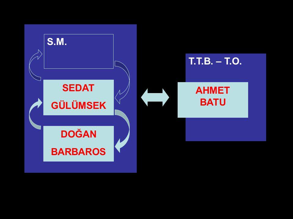 PHD Adana Şubesi3 DOĞAN BARBAROS SEDAT GÜLÜMSEK S.M. T.T.B. – T.O. AHMET BATU