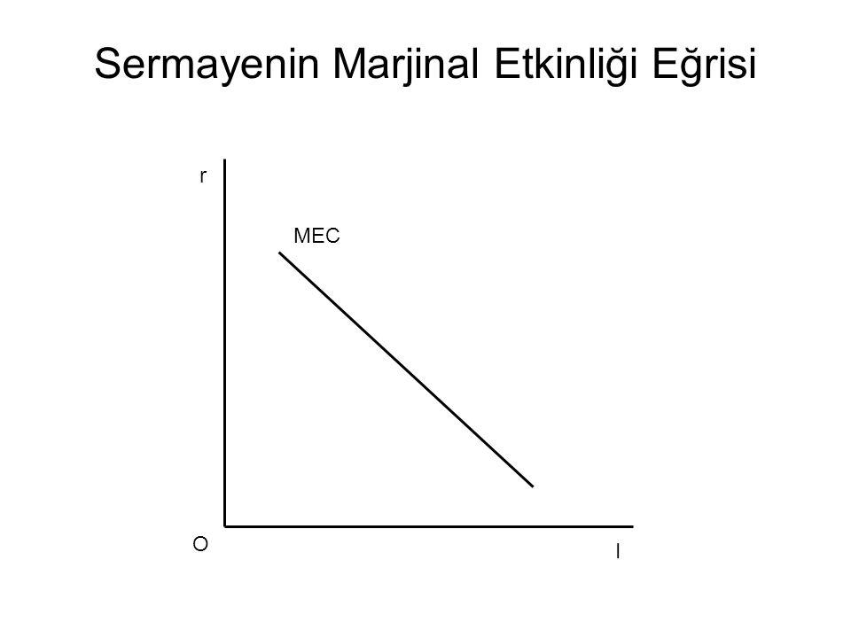 Sermayenin Marjinal Etkinliği Eğrisi MEC I r O