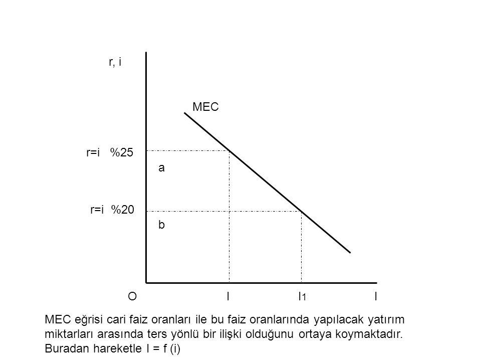 r=i %25 r=i %20 a b OII1I1 MEC r, i I MEC eğrisi cari faiz oranları ile bu faiz oranlarında yapılacak yatırım miktarları arasında ters yönlü bir ilişk