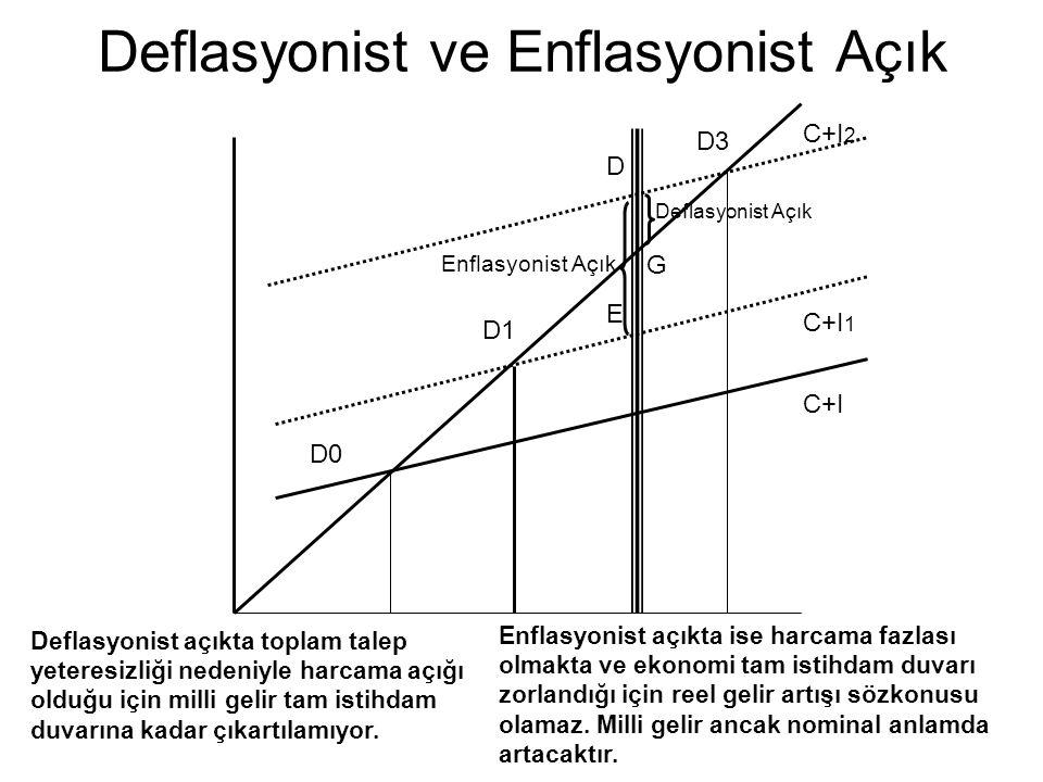 Deflasyonist ve Enflasyonist Açık D0 D1 D3 D E C+I C+I 1 C+I 2 G Enflasyonist Açık Deflasyonist Açık Deflasyonist açıkta toplam talep yeteresizliği ne