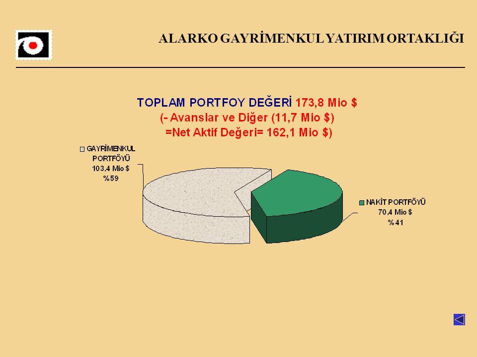 ALARKO GAYRİMENKUL YATIRIM ORTAKLIĞI Maslak Arsası Maslak Projesi Şişli-İstinye-Büyükdere otoyolu üzerinde 18.962 m² büyüklüğünde 2 parsel, Arsa oldukça yüksek ticari potansiyele sahiptir.
