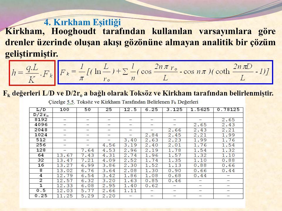 4. Kırkham Eşitliği Kirkham, Hooghoudt tarafından kullanılan varsayımlara göre drenler üzerinde oluşan akışı gözönüne almayan analitik bir çözüm geliş