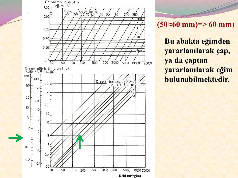 (50≈60 mm)=> 60 mm) Bu abakta eğimden yararlanılarak çap, ya da çaptan yararlanılarak eğim bulunabilmektedir.