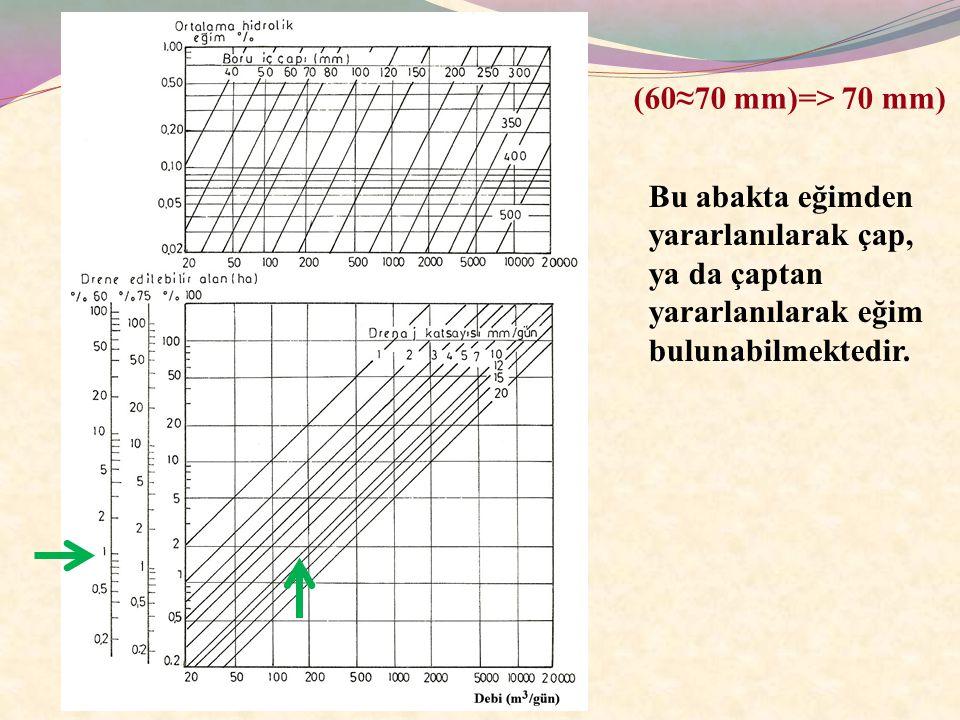 Boru çeşidiToprak bünyesi Boru çapı (mm) Akış hızı (m/s) Eğim (%) Kil künkİnce kum ve tın50 90 0.23 0.33 0.45 Tınlı silt50 90 0.19 0.21 0.30 0.20 Kumlu tın50 90 0.16 0.21 0.15 0.20 Killi ve killi-tın50 90 0.16 0.19 0.20 0.15 PVC Plastik boruSilt50 80 0.17 0.20 0.25 İnce kum50 80 0.23 0.24 0.35 0.20 Dren Hatlarında Eğimin Belirlenmesi Dren hatlarına verilecek eğim arazinin topoğrafik yapısına, boşaltım yeterliliğine, boru çeşidine, boru çapına ve borudaki suyun akış hızına göre değişiklik gösterebilir.