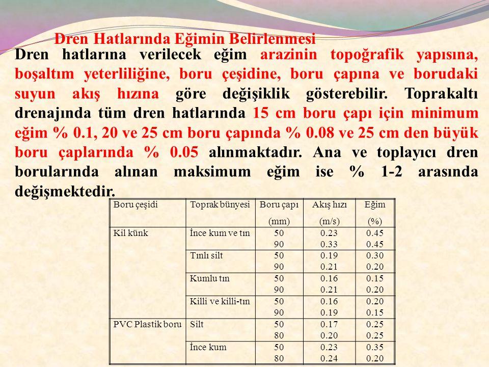 Boru çeşidiToprak bünyesi Boru çapı (mm) Akış hızı (m/s) Eğim (%) Kil künkİnce kum ve tın50 90 0.23 0.33 0.45 Tınlı silt50 90 0.19 0.21 0.30 0.20 Kuml