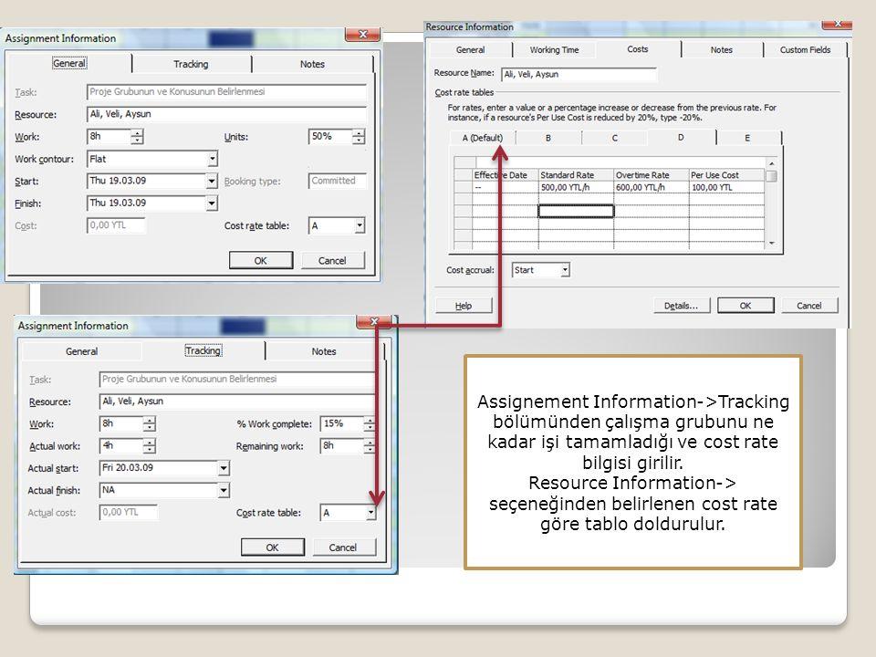Assignement Information->Tracking bölümünden çalışma grubunu ne kadar işi tamamladığı ve cost rate bilgisi girilir. Resource Information-> seçeneğinde