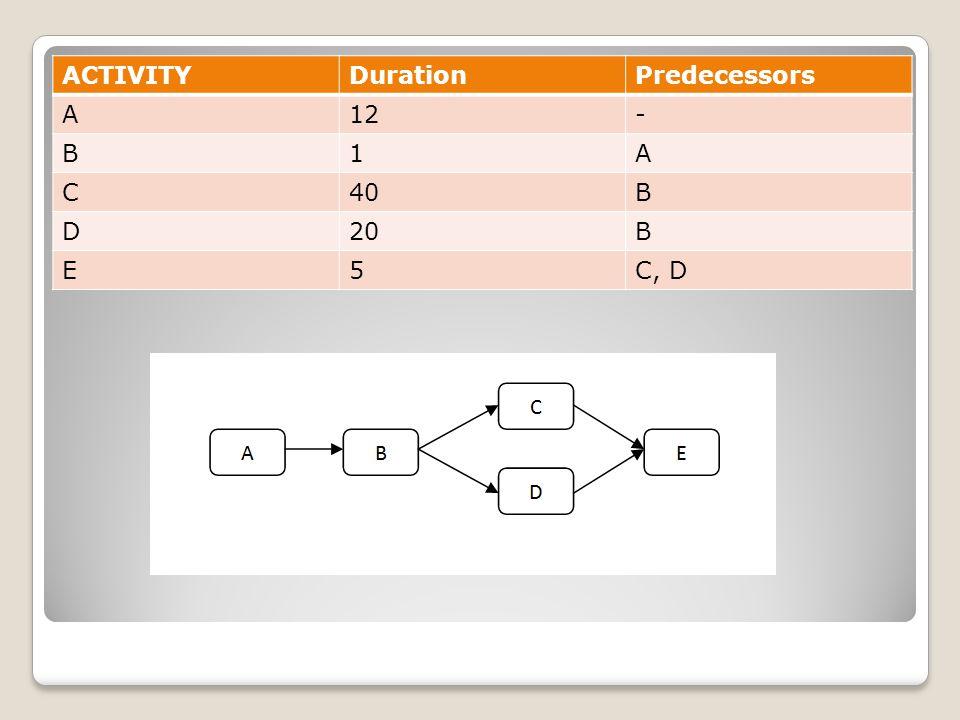 ACTIVITYDurationPredecessors A12- B1A C40B D20B E5C, D