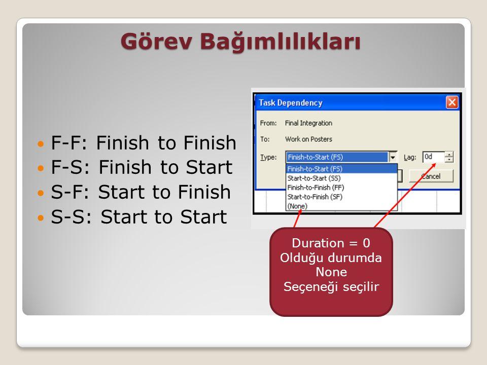 Görev Bağımlılıkları F-F: Finish to Finish F-S: Finish to Start S-F: Start to Finish S-S: Start to Start Duration = 0 Olduğu durumda None Seçeneği seç