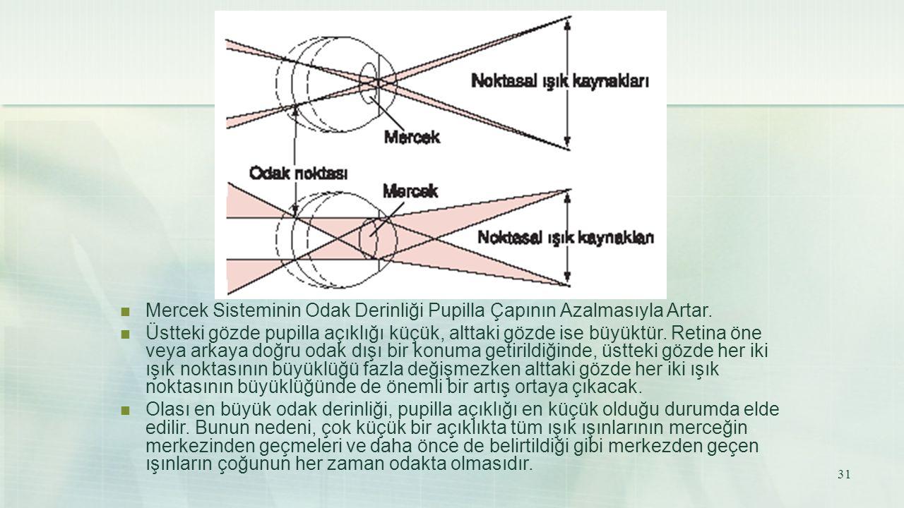 Mercek Sisteminin Odak Derinliği Pupilla Çapının Azalmasıyla Artar. Üstteki gözde pupilla açıklığı küçük, alttaki gözde ise büyüktür. Retina öne veya