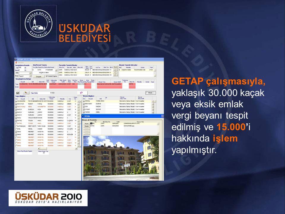 GETAP çalışmasıyla, yaklaşık 30.000 kaçak veya eksik emlak vergi beyanı tespit edilmiş ve 15.000'i hakkında işlem yapılmıştır.