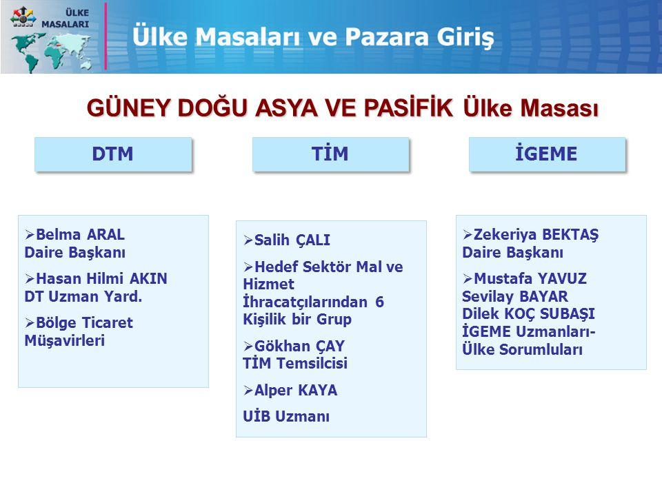 GÜNEY DOĞU ASYA VE PASİFİK Ülke Masası  Zekeriya BEKTAŞ Daire Başkanı  Mustafa YAVUZ Sevilay BAYAR Dilek KOÇ SUBAŞI İGEME Uzmanları- Ülke Sorumlular