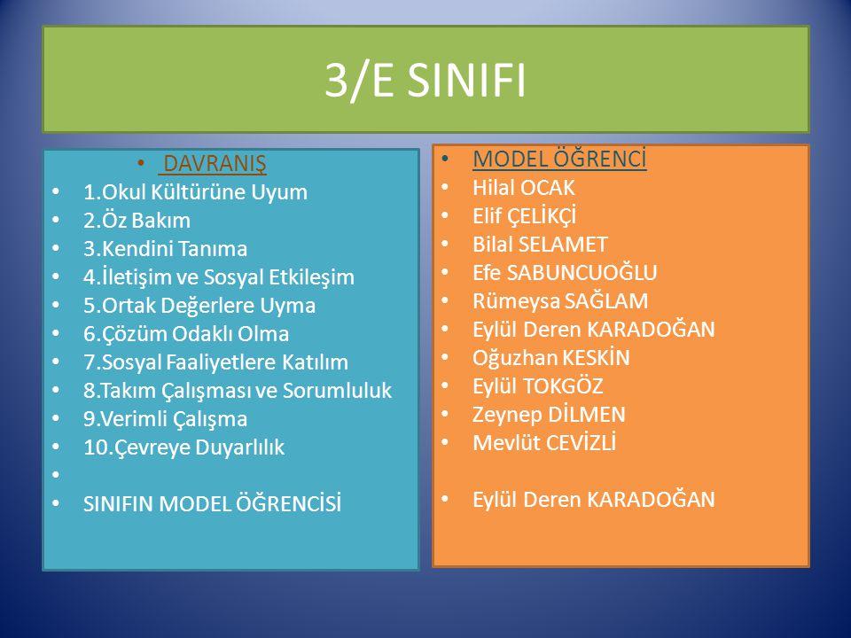 3/E SINIFI DAVRANIŞ 1.Okul Kültürüne Uyum 2.Öz Bakım 3.Kendini Tanıma 4.İletişim ve Sosyal Etkileşim 5.Ortak Değerlere Uyma 6.Çözüm Odaklı Olma 7.Sosyal Faaliyetlere Katılım 8.Takım Çalışması ve Sorumluluk 9.Verimli Çalışma 10.Çevreye Duyarlılık SINIFIN MODEL ÖĞRENCİSİ MODEL ÖĞRENCİ Hilal OCAK Elif ÇELİKÇİ Bilal SELAMET Efe SABUNCUOĞLU Rümeysa SAĞLAM Eylül Deren KARADOĞAN Oğuzhan KESKİN Eylül TOKGÖZ Zeynep DİLMEN Mevlüt CEVİZLİ Eylül Deren KARADOĞAN