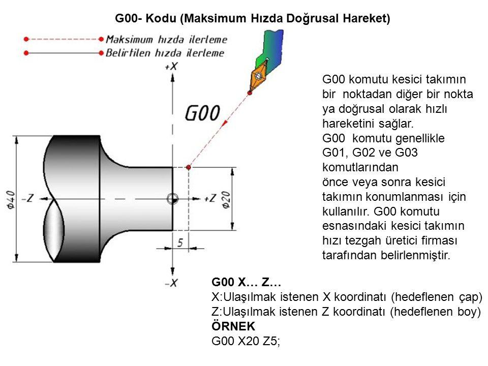 G00- Kodu (Maksimum Hızda Doğrusal Hareket) G00 komutu kesici takımın bir noktadan diğer bir nokta ya doğrusal olarak hızlı hareketini sağlar.