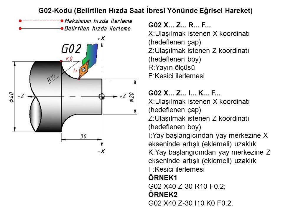G02-Kodu (Belirtilen Hızda Saat İbresi Yönünde Eğrisel Hareket) G02 X... Z... R... F... X:Ulaşılmak istenen X koordinatı (hedeflenen çap) Z:Ulaşılmak