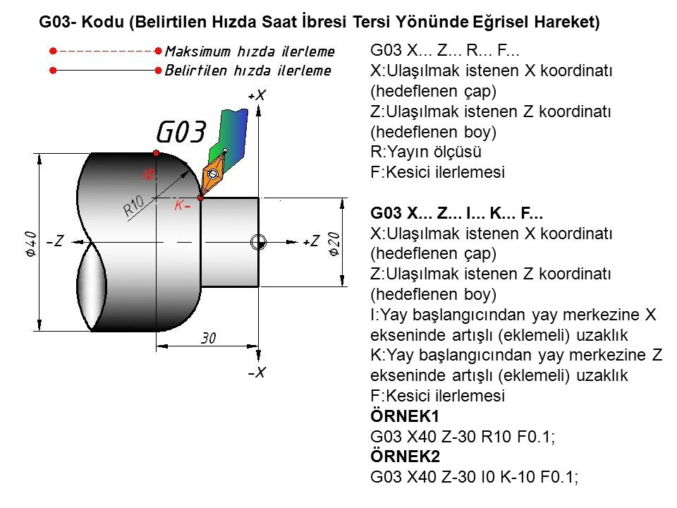 G03- Kodu (Belirtilen Hızda Saat İbresi Tersi Yönünde Eğrisel Hareket) G03 X... Z... R... F... X:Ulaşılmak istenen X koordinatı (hedeflenen çap) Z:Ula
