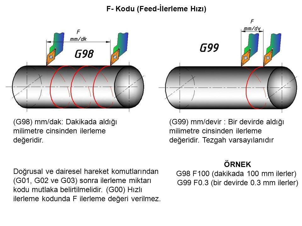 F- Kodu (Feed-İlerleme Hızı) (G98) mm/dak: Dakikada aldığı milimetre cinsinden ilerleme değeridir.