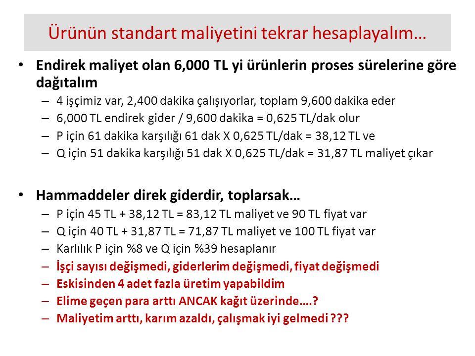 Ürünün standart maliyetini tekrar hesaplayalım… Endirek maliyet olan 6,000 TL yi ürünlerin proses sürelerine göre dağıtalım – 4 işçimiz var, 2,400 dakika çalışıyorlar, toplam 9,600 dakika eder – 6,000 TL endirek gider / 9,600 dakika = 0,625 TL/dak olur – P için 61 dakika karşılığı 61 dak X 0,625 TL/dak = 38,12 TL ve – Q için 51 dakika karşılığı 51 dak X 0,625 TL/dak = 31,87 TL maliyet çıkar Hammaddeler direk giderdir, toplarsak… – P için 45 TL + 38,12 TL = 83,12 TL maliyet ve 90 TL fiyat var – Q için 40 TL + 31,87 TL = 71,87 TL maliyet ve 100 TL fiyat var – Karlılık P için %8 ve Q için %39 hesaplanır – İşçi sayısı değişmedi, giderlerim değişmedi, fiyat değişmedi – Eskisinden 4 adet fazla üretim yapabildim – Elime geçen para arttı ANCAK kağıt üzerinde…..