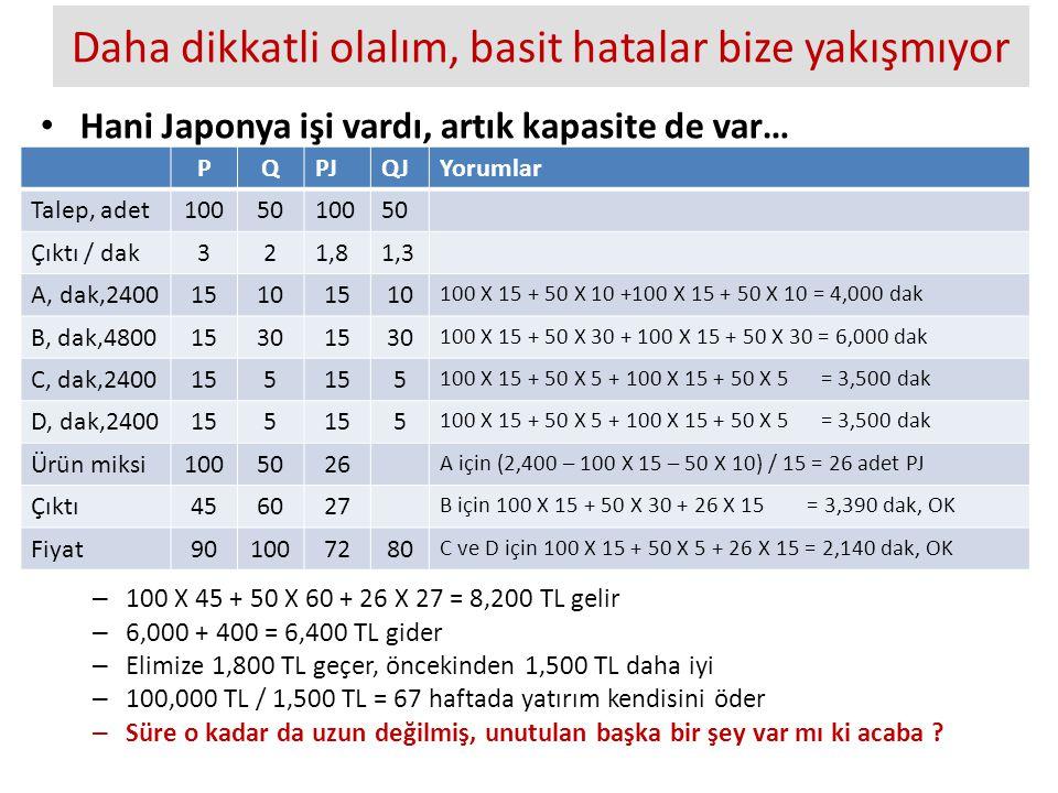 Daha dikkatli olalım, basit hatalar bize yakışmıyor Hani Japonya işi vardı, artık kapasite de var… – 100 X 45 + 50 X 60 + 26 X 27 = 8,200 TL gelir – 6,000 + 400 = 6,400 TL gider – Elimize 1,800 TL geçer, öncekinden 1,500 TL daha iyi – 100,000 TL / 1,500 TL = 67 haftada yatırım kendisini öder – Süre o kadar da uzun değilmiş, unutulan başka bir şey var mı ki acaba .