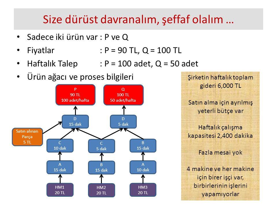 Size dürüst davranalım, şeffaf olalım … Sadece iki ürün var : P ve Q Fiyatlar: P = 90 TL, Q = 100 TL Haftalık Talep: P = 100 adet, Q = 50 adet Ürün ağacı ve proses bilgileri P 90 TL 100 adet/hafta D 15 dak C 10 dak A 15 dak HM1 20 TL HM3 20 TL HM2 20 TL A 10 dak B 15 dak C 5 dak B 15 dak D 5 dak Satın alınan Parça 5 TL Q 100 TL 50 adet/hafta Şirketin haftalık toplam gideri 6,000 TL Satın alma için ayrılmış yeterli bütçe var Haftalık çalışma kapasitesi 2,400 dakika Fazla mesai yok 4 makine ve her makine için birer işçi var, birbirlerinin işlerini yapamıyorlar