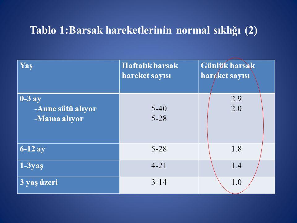 Tablo 1:Barsak hareketlerinin normal sıklığı (2) YaşHaftalık barsak hareket sayısı Günlük barsak hareket sayısı 0-3 ay -Anne sütü alıyor -Mama alıyor