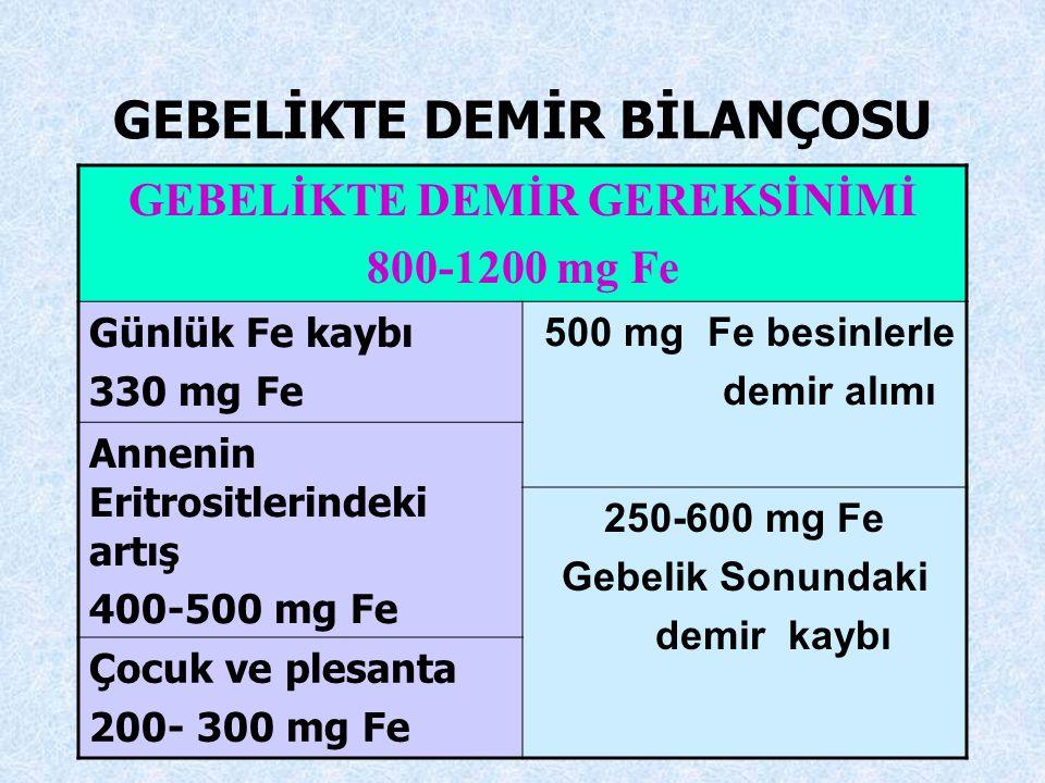 34 GEBELİK GEBELİKTE DEMİR GEREKSİNİMİ ARTAR 800-1200 mg ARASINDADIR