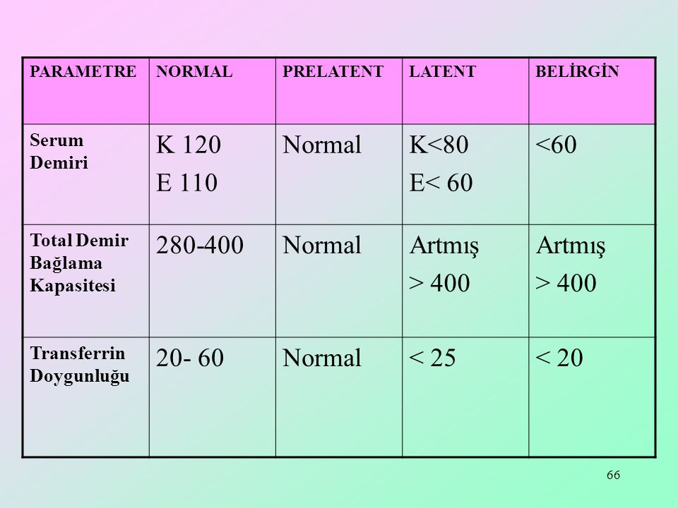 65 ParametreNormalPrelatentLatentbelirgin Hemoglobin (% g ) K 16 E 14 Normal Azalmış < 12 Eritrosit Mil/ mm 4.5-5,5Normal 3,5-5,0 Hematokrit ( % ) 36-