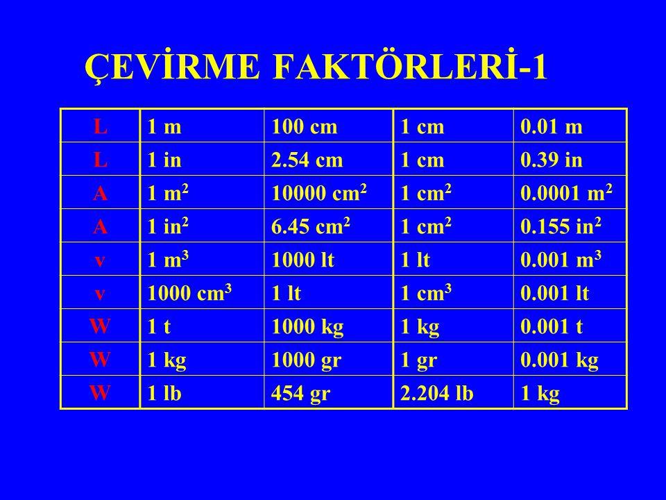 ÇEVİRME FAKTÖRLERİ-1 0.01 m1 cm100 cm1 mL 0.39 in1 cm2.54 cm1 inL 0.0001 m 2 1 cm 2 10000 cm 2 1 m 2 A 0.155 in 2 1 cm 2 6.45 cm 2 1 in 2 A 0.001 m 3