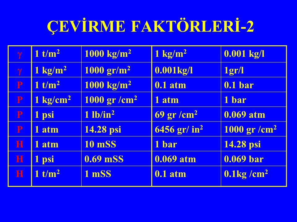 ÇEVİRME FAKTÖRLERİ-2 0.001 kg/l1 kg/m 2 1000 kg/m 2 1 t/m 2  1gr/l0.001kg/l1000 gr/m 2 1 kg/m 2  0.1 bar0.1 atm1000 kg/m 2 1 t/m 2 P 1 bar1 atm1000 gr /cm 2 1 kg/cm 2 P 0.069 atm69 gr /cm 2 1 lb/in 2 1 psiP 1000 gr /cm 2 6456 gr/ in 2 14.28 psi1 atmP 14.28 psi1 bar10 mSS1 atmH 0.069 bar0.069 atm0.69 mSS1 psiH 0.1kg /cm 2 0.1 atm1 mSS1 t/m 2 H