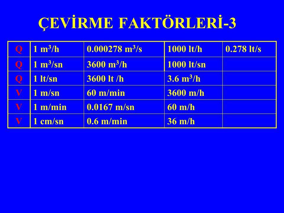 ÇEVİRME FAKTÖRLERİ-3 0.278 lt/s1000 lt/h0.000278 m 3 /s1 m 3 /hQ 1000 lt/sn3600 m 3 /h1 m 3 /snQ 3.6 m 3 /h3600 lt /h1 lt/snQ 3600 m/h60 m/min1 m/snV 60 m/h0.0167 m/sn1 m/minV 36 m/h0.6 m/min1 cm/snV