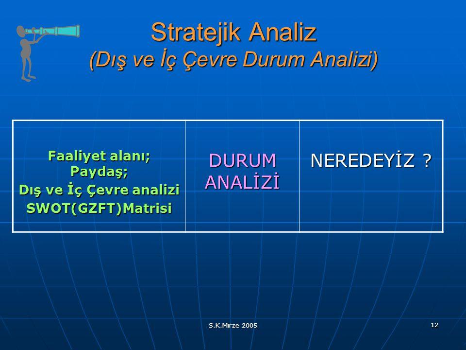 S.K.Mirze 2005 12 Stratejik Analiz (Dış ve İç Çevre Durum Analizi) Faaliyet alanı; Paydaş; Dış ve İç Çevre analizi SWOT(GZFT)Matrisi DURUM ANALİZİ NER