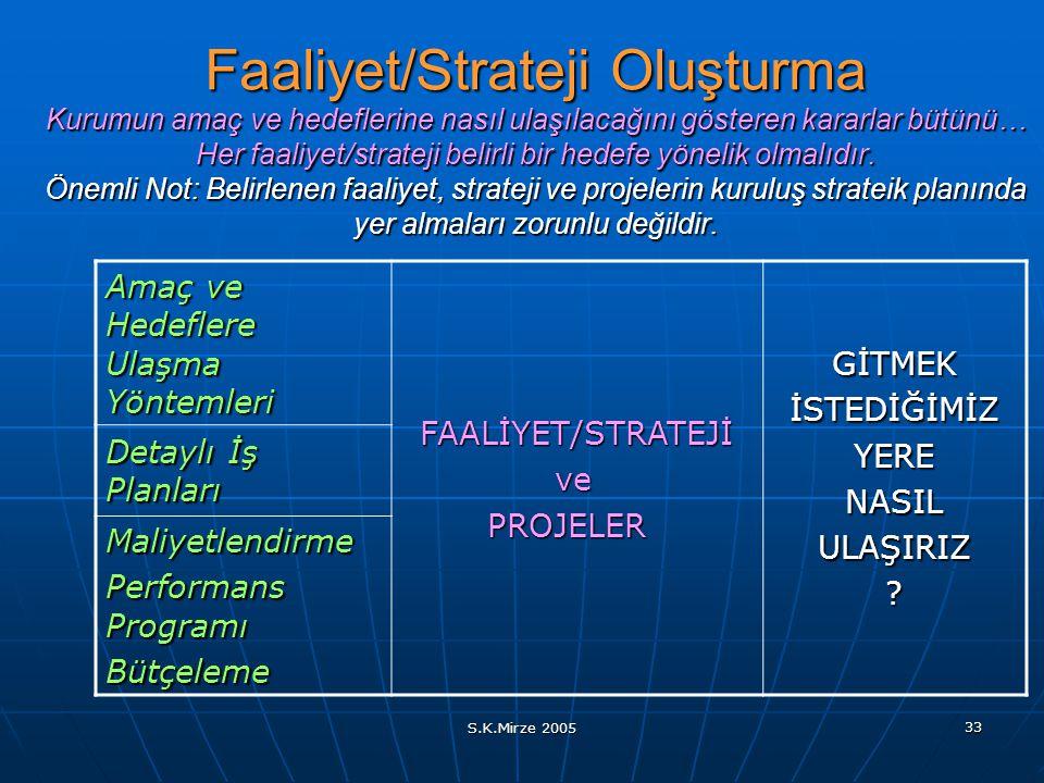 S.K.Mirze 2005 33 Faaliyet/Strateji Oluşturma Kurumun amaç ve hedeflerine nasıl ulaşılacağını gösteren kararlar bütünü… Her faaliyet/strateji belirli