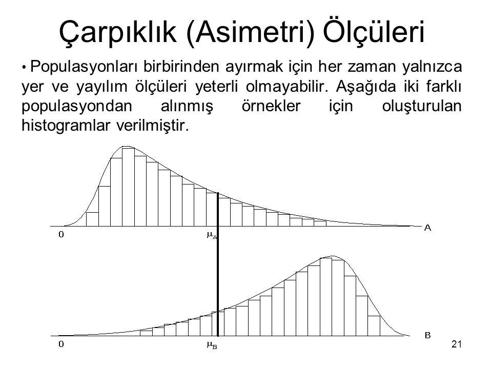 21 Çarpıklık (Asimetri) Ölçüleri Populasyonları birbirinden ayırmak için her zaman yalnızca yer ve yayılım ölçüleri yeterli olmayabilir. Aşağıda iki f