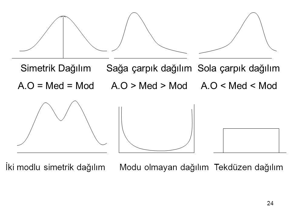 24 Simetrik Dağılım A.O = Med = Mod Sağa çarpık dağılım A.O > Med > Mod Sola çarpık dağılım A.O < Med < Mod İki modlu simetrik dağılımModu olmayan dağ