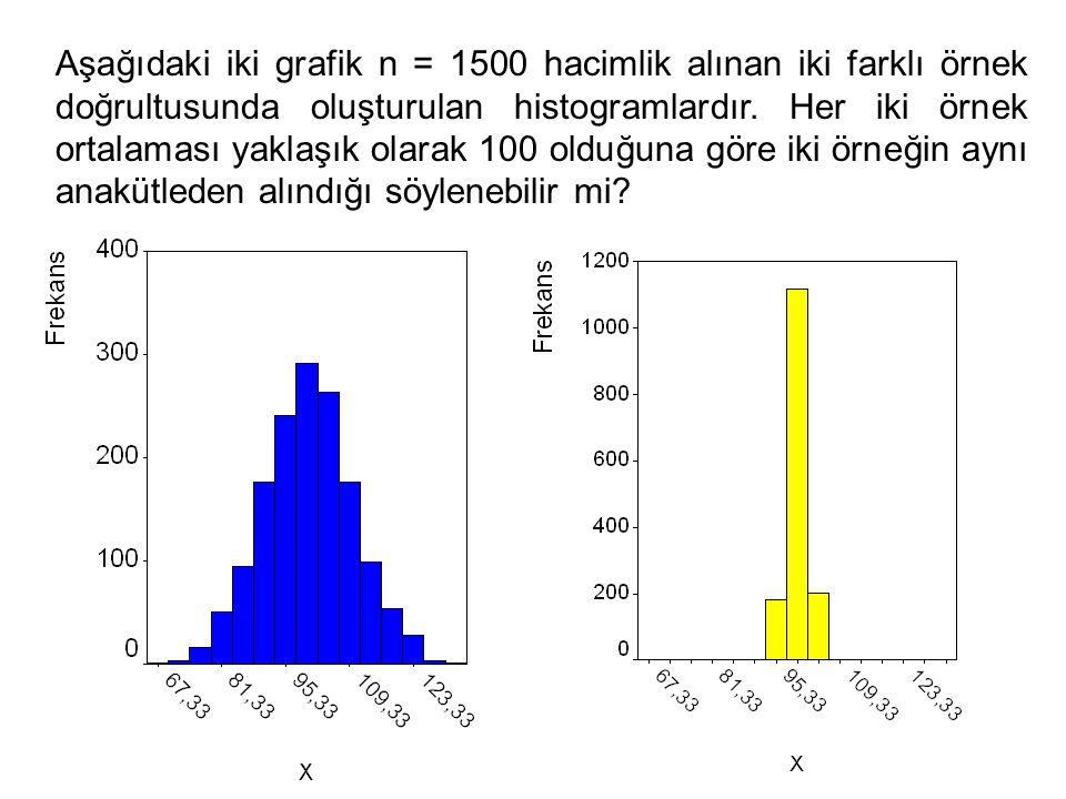 3 Aşağıdaki iki grafik n = 1500 hacimlik alınan iki farklı örnek doğrultusunda oluşturulan histogramlardır. Her iki örnek ortalaması yaklaşık olarak 1