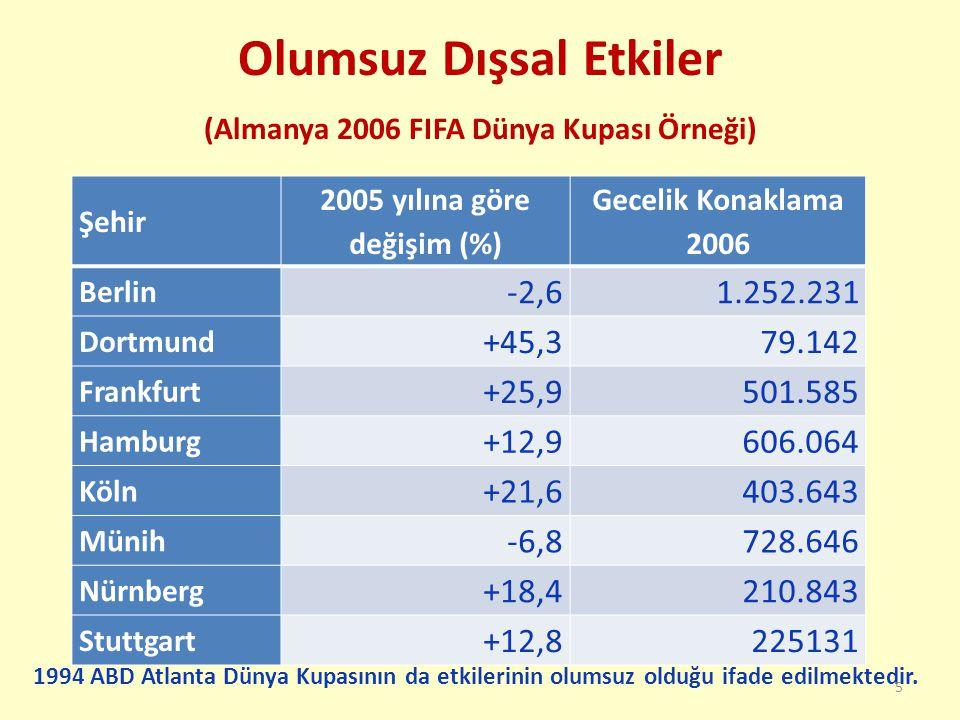 Olumsuz Dışsal Etkiler (Almanya 2006 FIFA Dünya Kupası Örneği) Şehir 2005 yılına göre değişim (%) Gecelik Konaklama 2006 Berlin -2,61.252.231 Dortmund