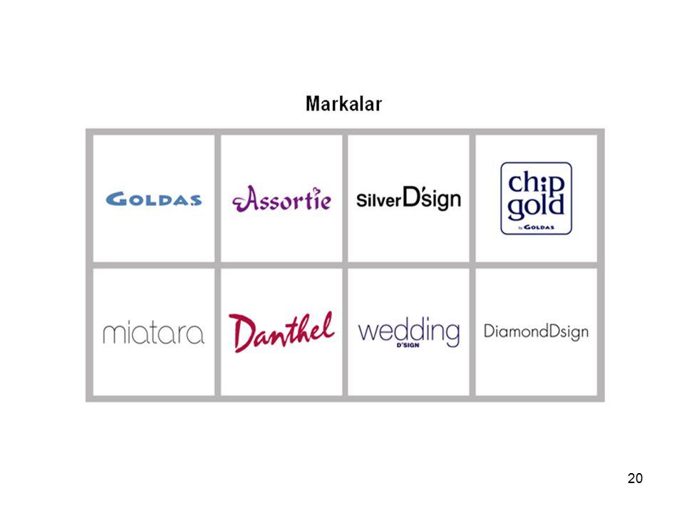 20 Markalar & Ürünler