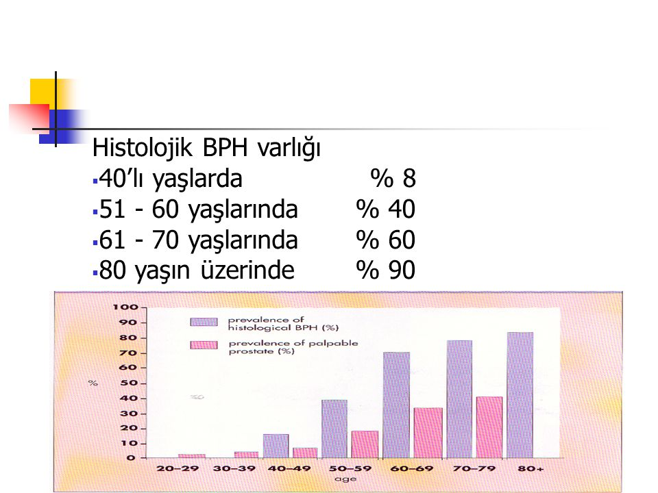 BPH Prevalansı-1 40–49 yaş grubunda % 13.8 50–59 yaş grubunda % 24 60–69 yaş grubunda % 43 Ortalama yaşam süresinin uzamasıyla birlikte erkeklerin % 30'u BPH nedeniyle opere edilmektedir.